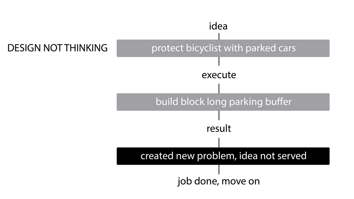 design not thinking process