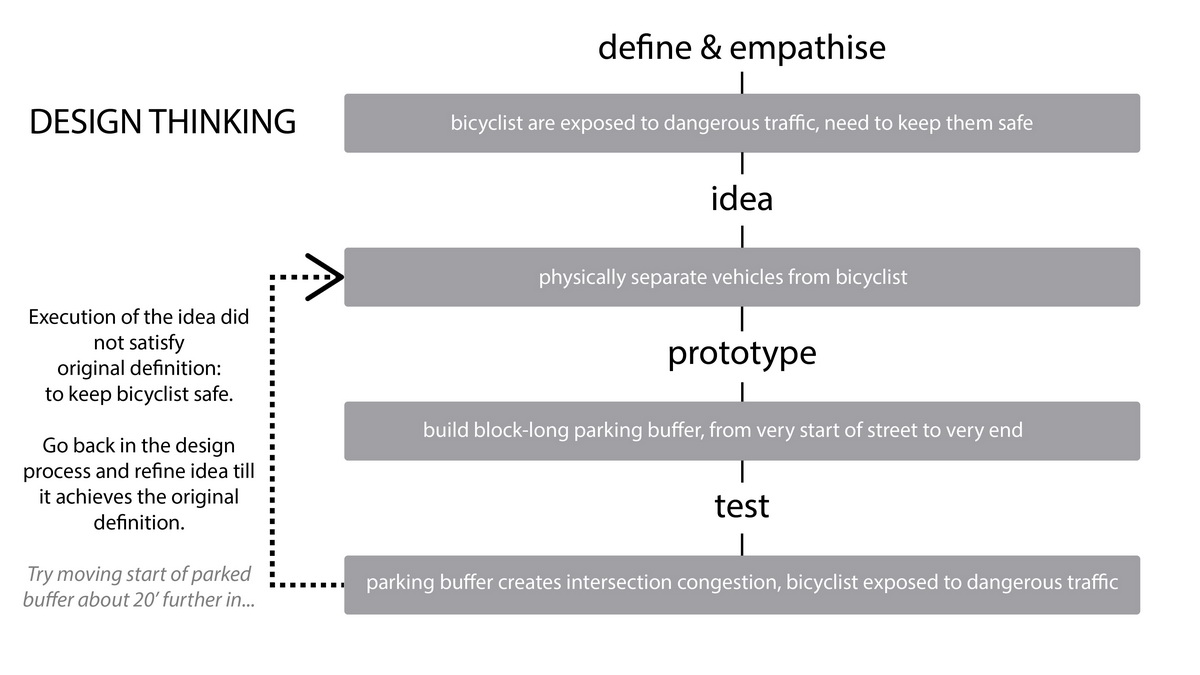 correct design thinking process